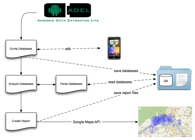 ToolsWatch org – The Hackers Arsenal Tools Portal » ADEL – Android
